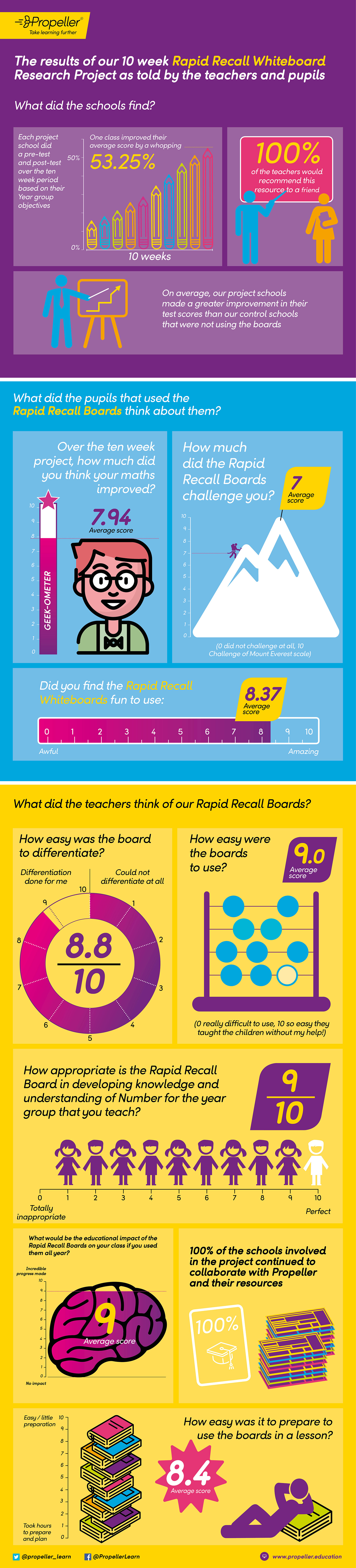 Rapid Recall Research Project Infographic Results